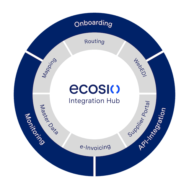 Grafik ecosio Integration Hub