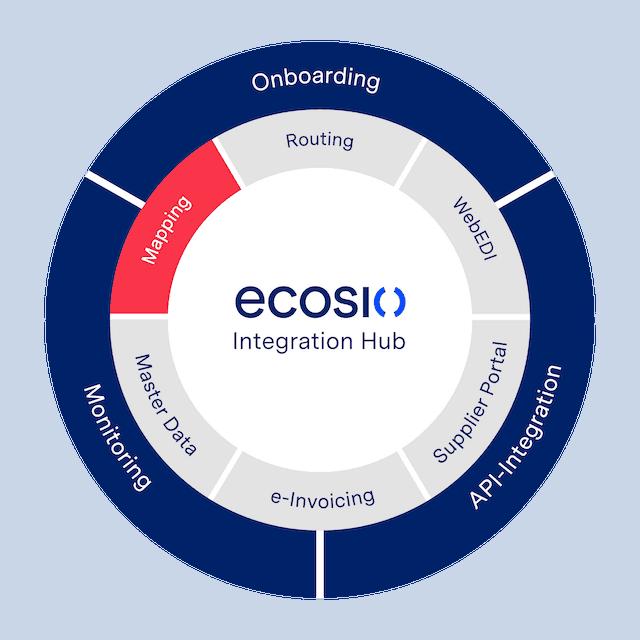 Grafik ecosio Mapping