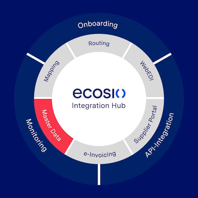 Grafik ecosio Master Data