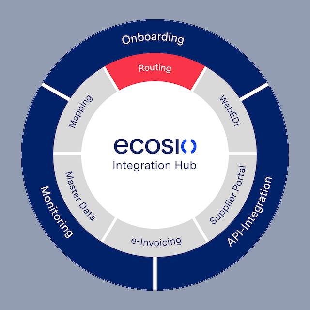 Grafik ecosio Routing