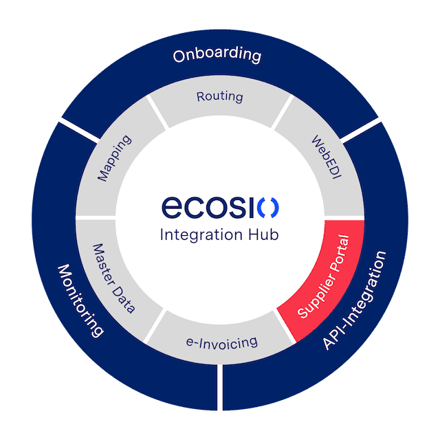 Grafik ecosio Supplier Portal