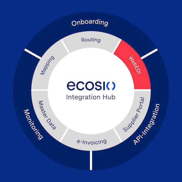 Grafik ecosio Web EDI