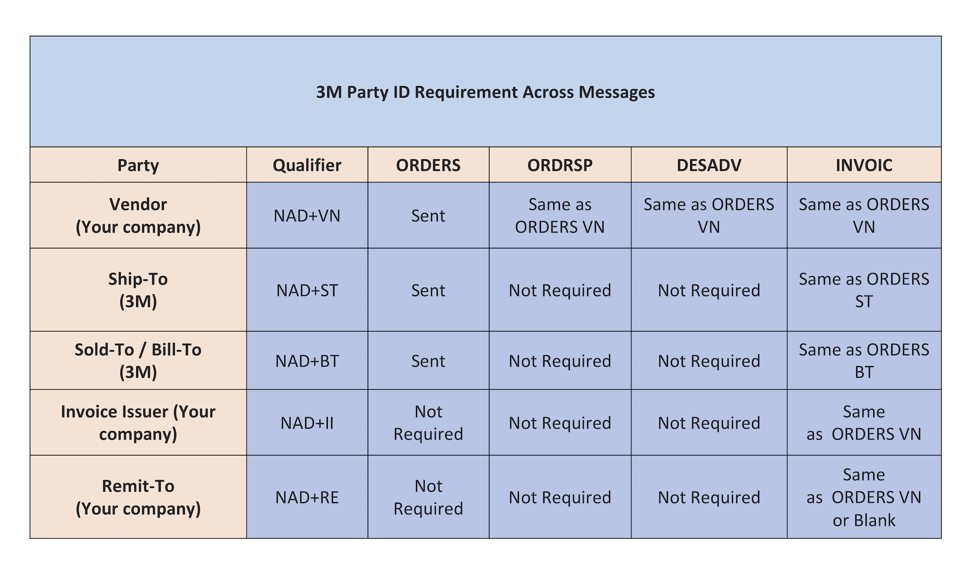 3M Party ID Requirement Across Messages