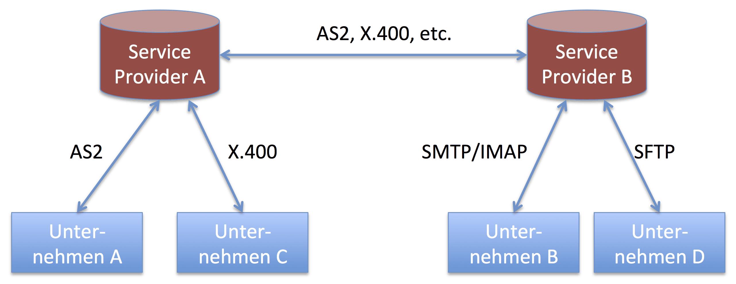 4-Corner-Modell