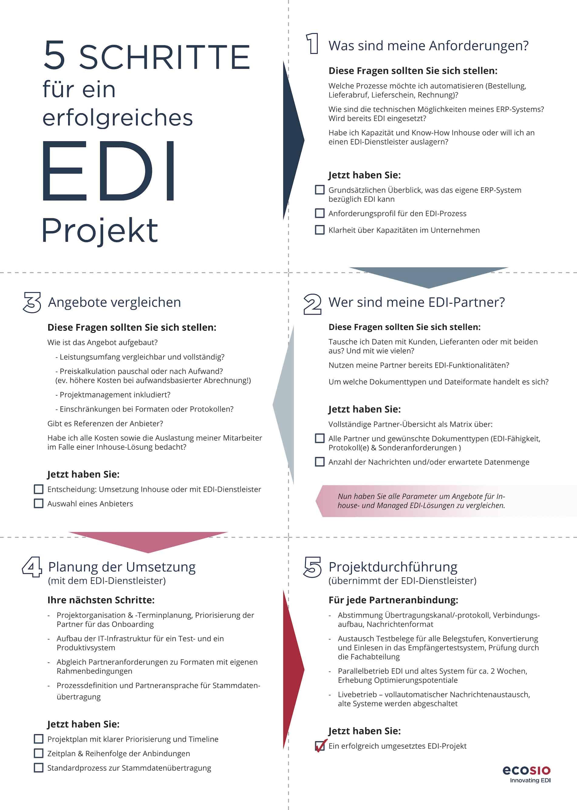 5 Schritte für ein erfolgreiches EDI-Projekt