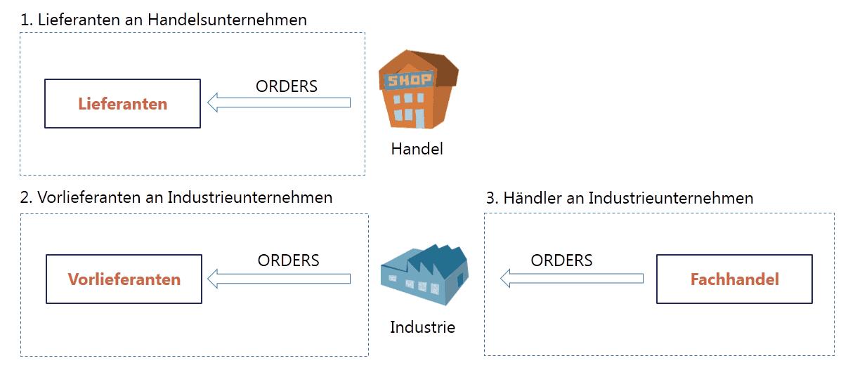 Arten von WebEDI