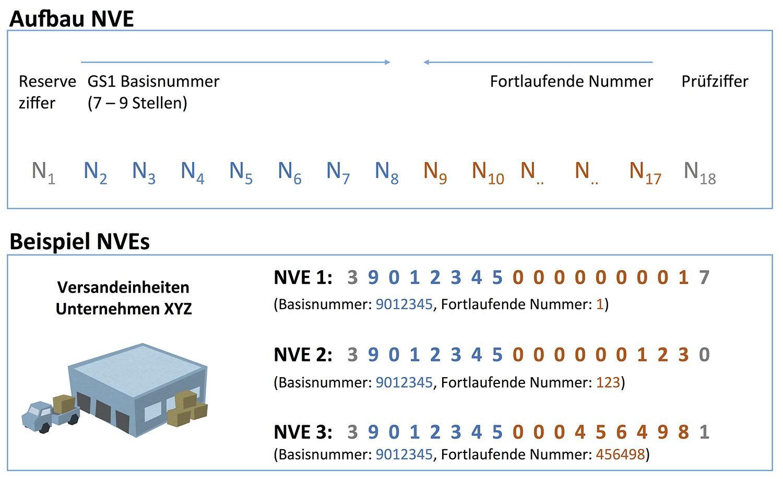Aufbau einer NVE-Nummer