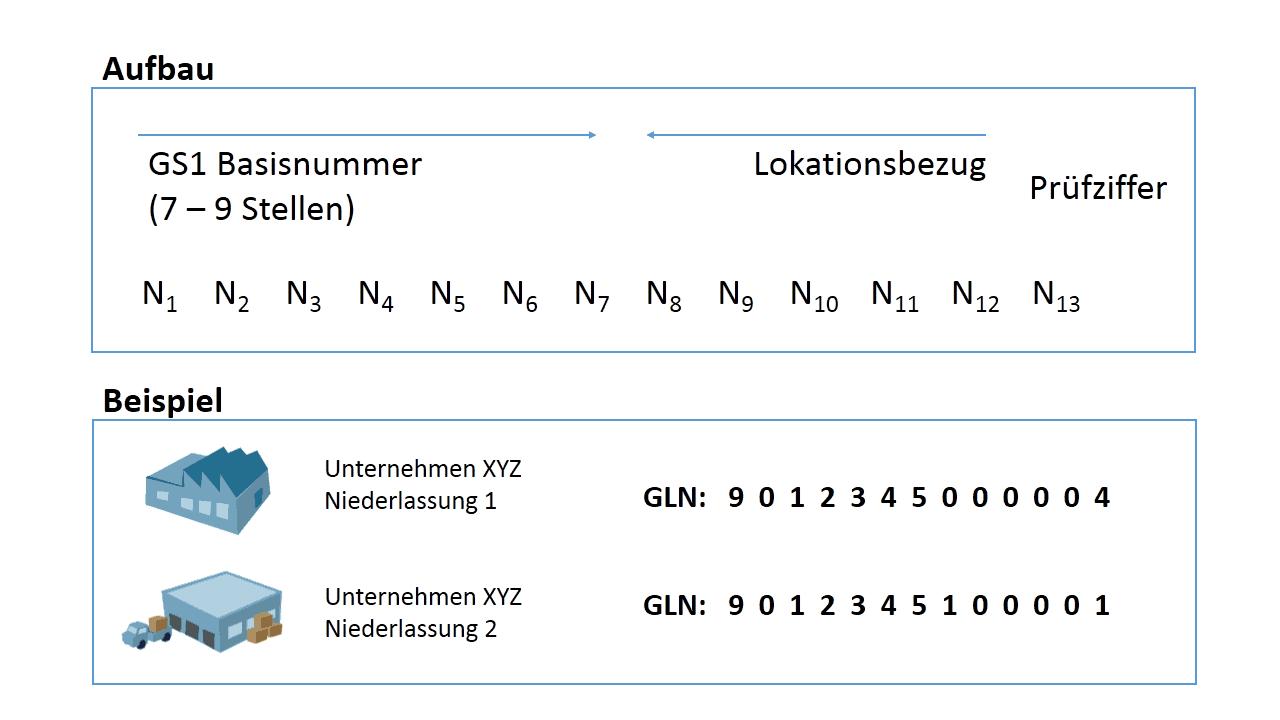 Aufbau einer GLN
