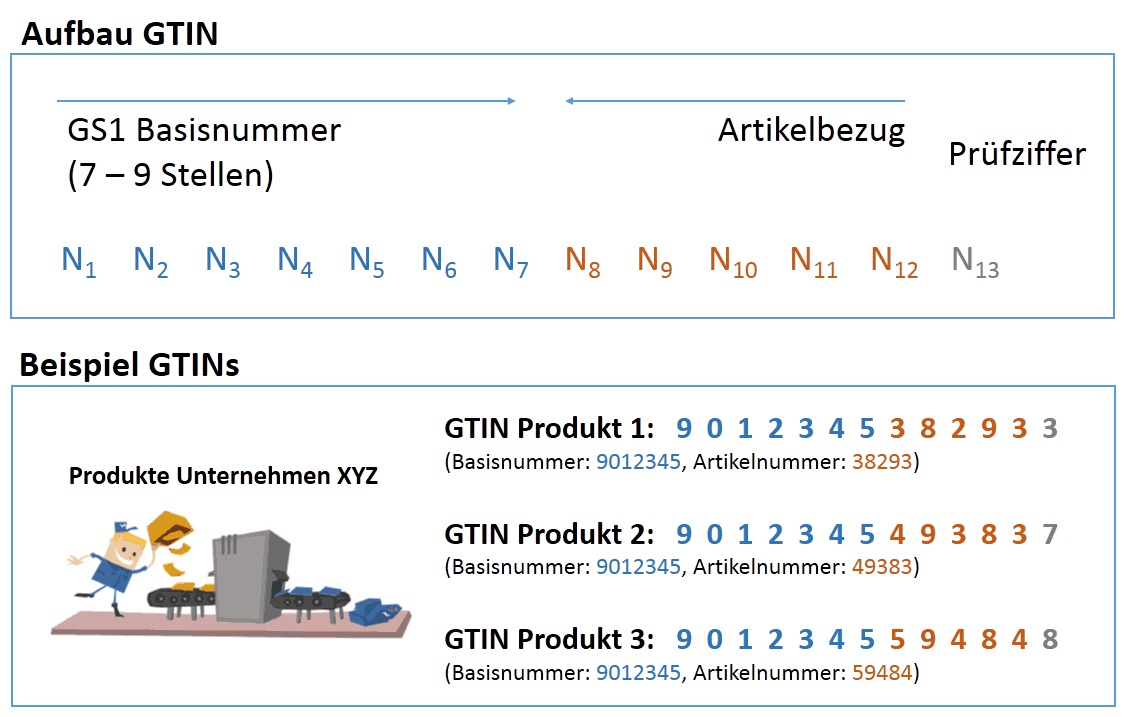 Aufbau einer GTIN