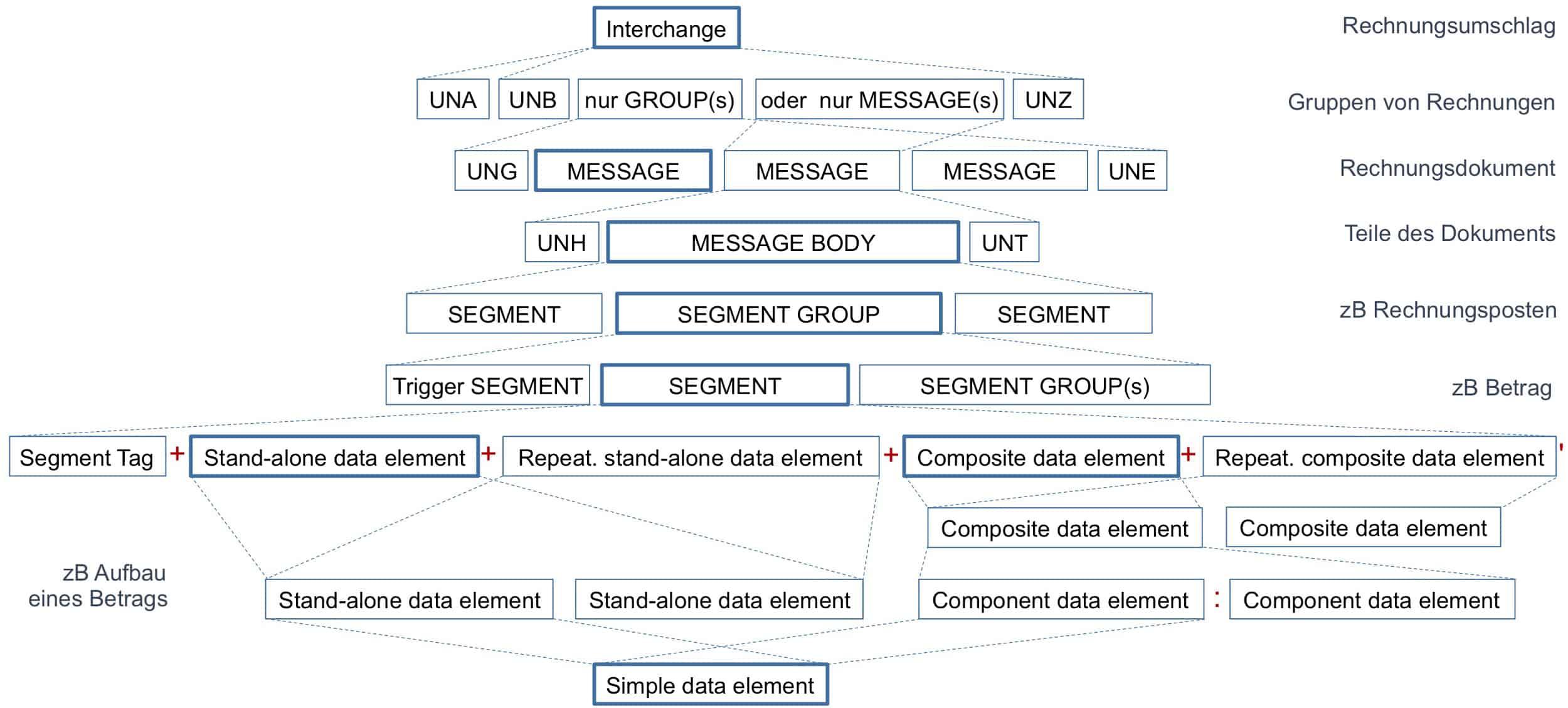 Aufbau einer EDIFACT-Datei