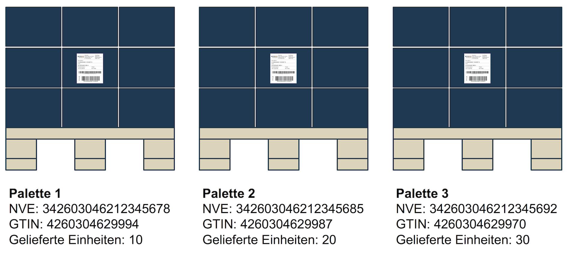 Beispiel für drei sortenreine Paletten