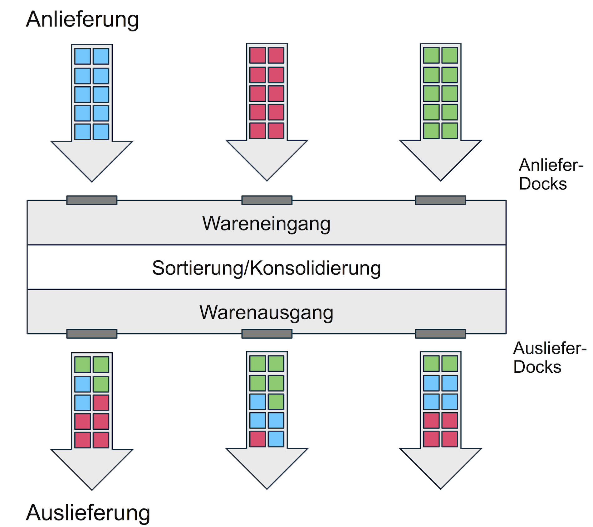 Cross-Docking-Prinzip