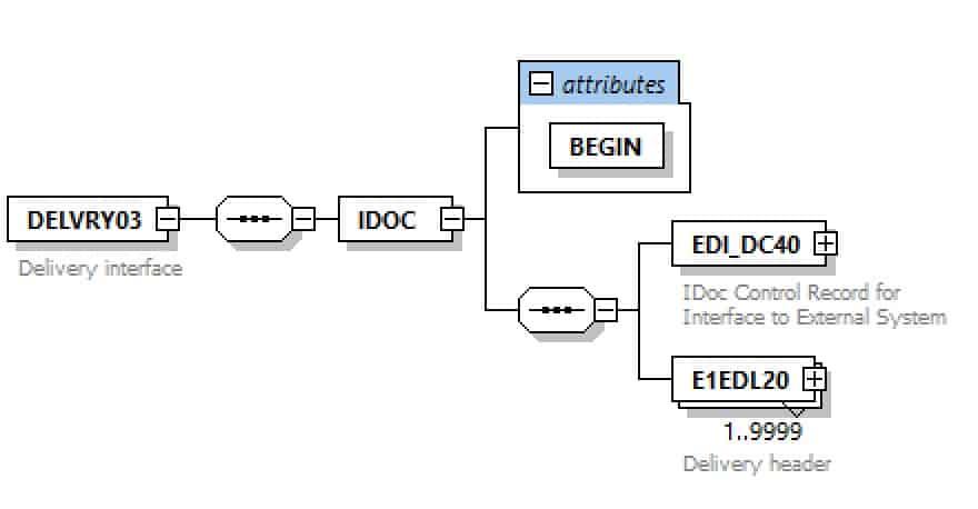 DELVRY03 IDoc XML Schema structure
