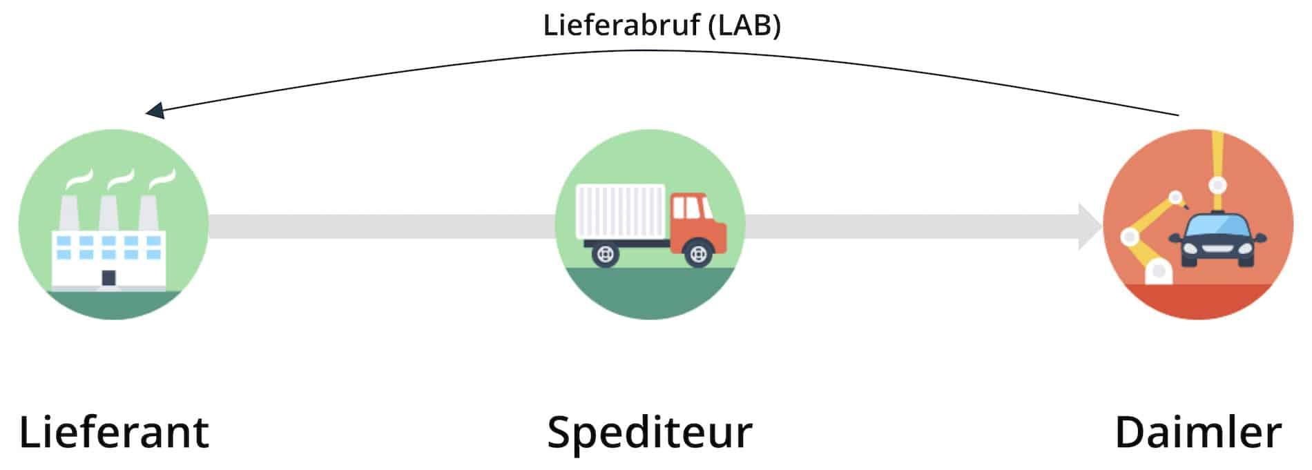 Daimler-Prozess bisher