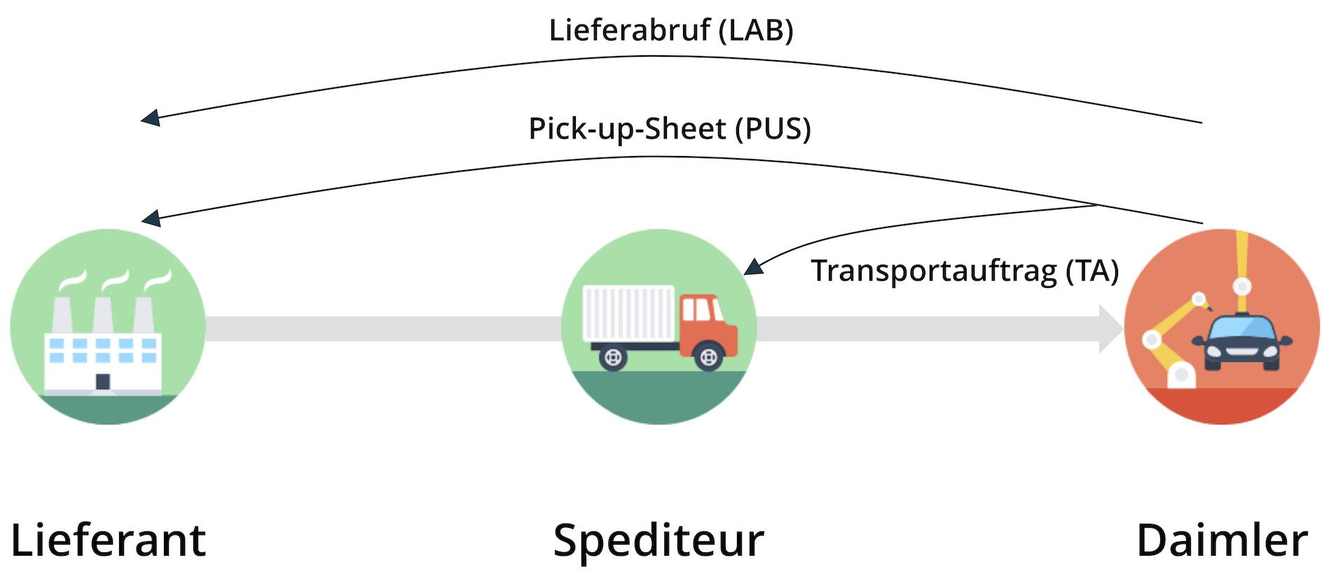 Daimler-Prozess im Rahmen des Projekts INTOSC