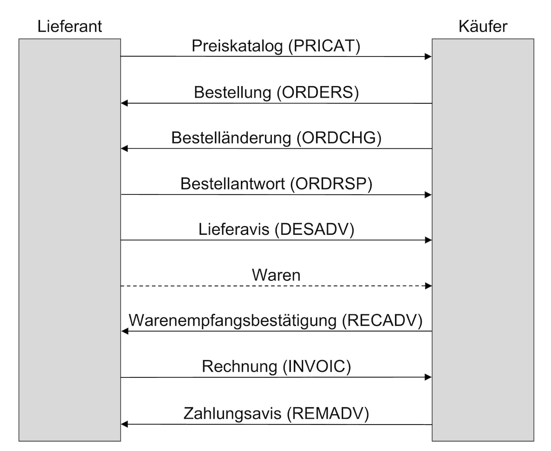 EDI-Dokumentfluss im Beschaffungswesen mit REMADV