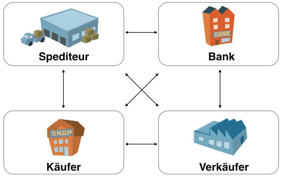 EANCOM - beteiligte Unternehmen