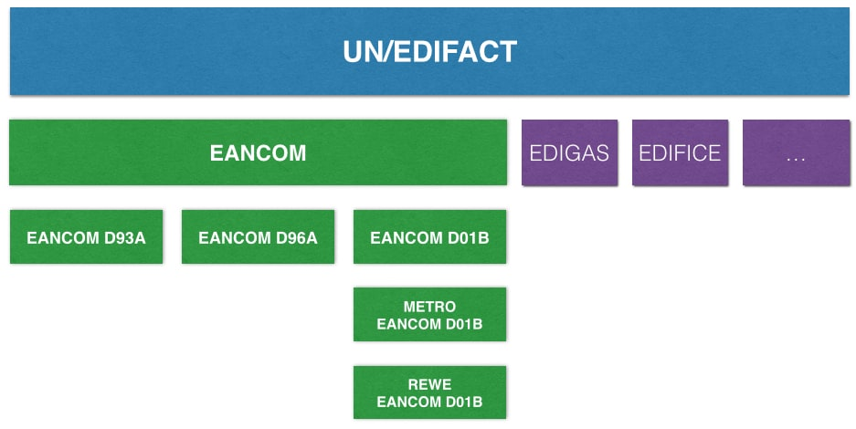 EDIFACT Subsets