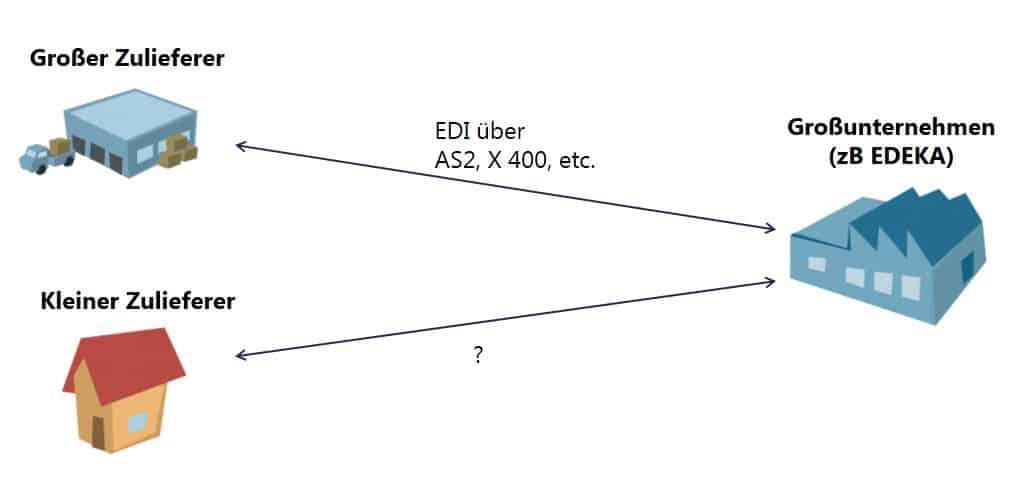 EDI-Anbindungen von großen und kleinen Zulieferern