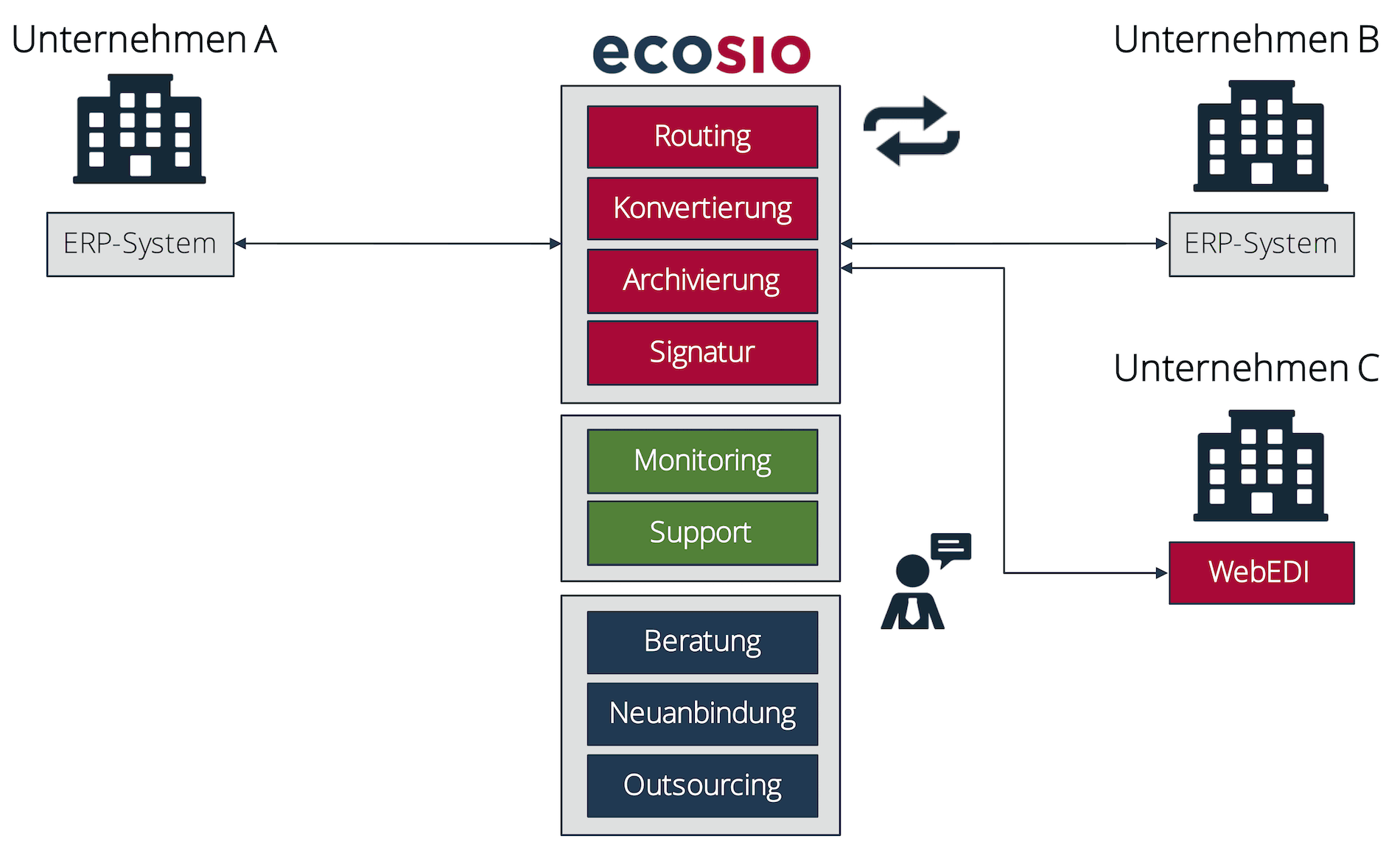 ecosio EDI-Clearing-Center