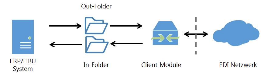 Abbildung 2: EDI-Austausch über Client-Modul