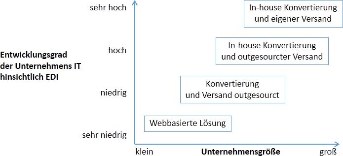 EDI-Integrationsstufen