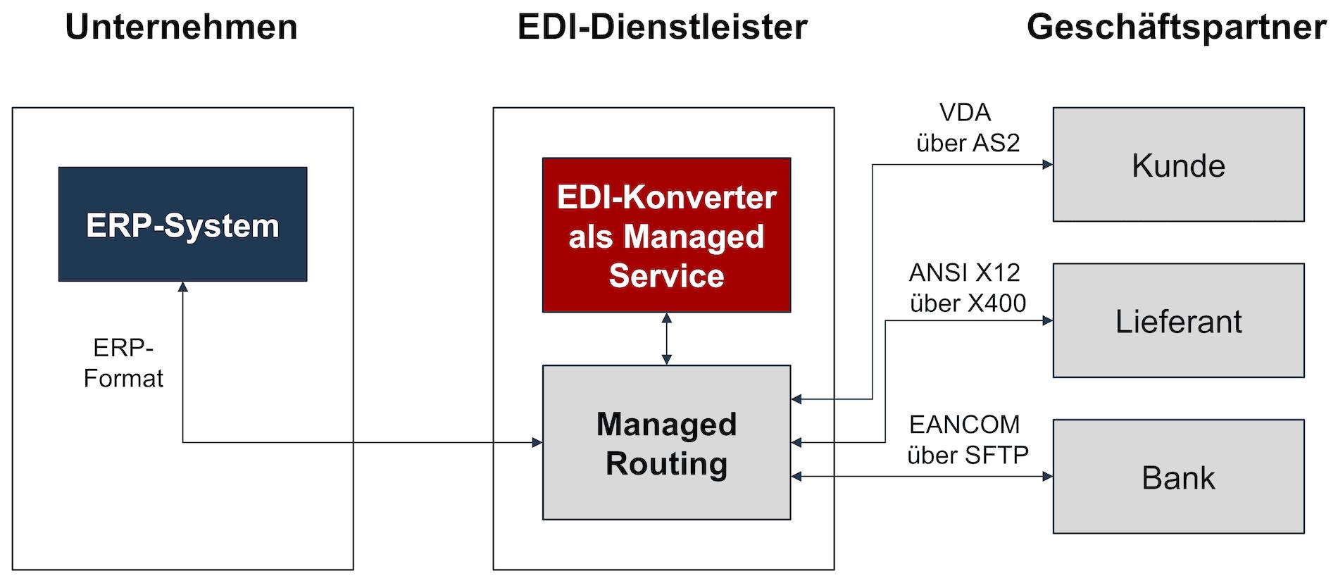 EDI-Konverter als Managed Service Lösung