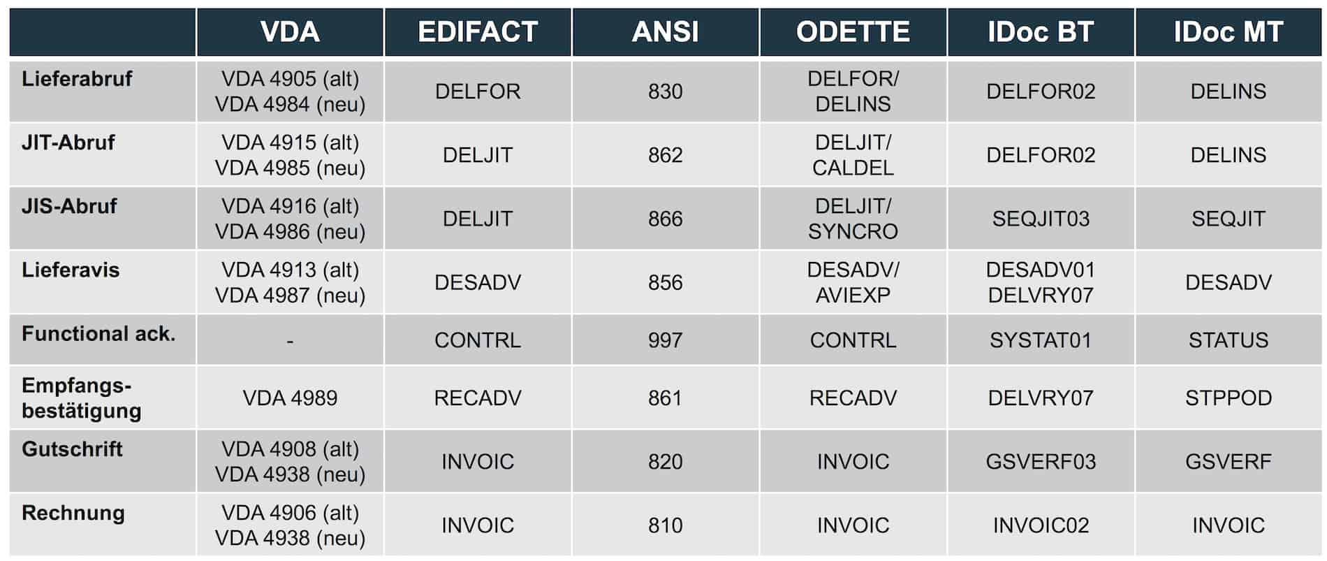 EDI-Nachrichtentypen in der Automobilindustrie