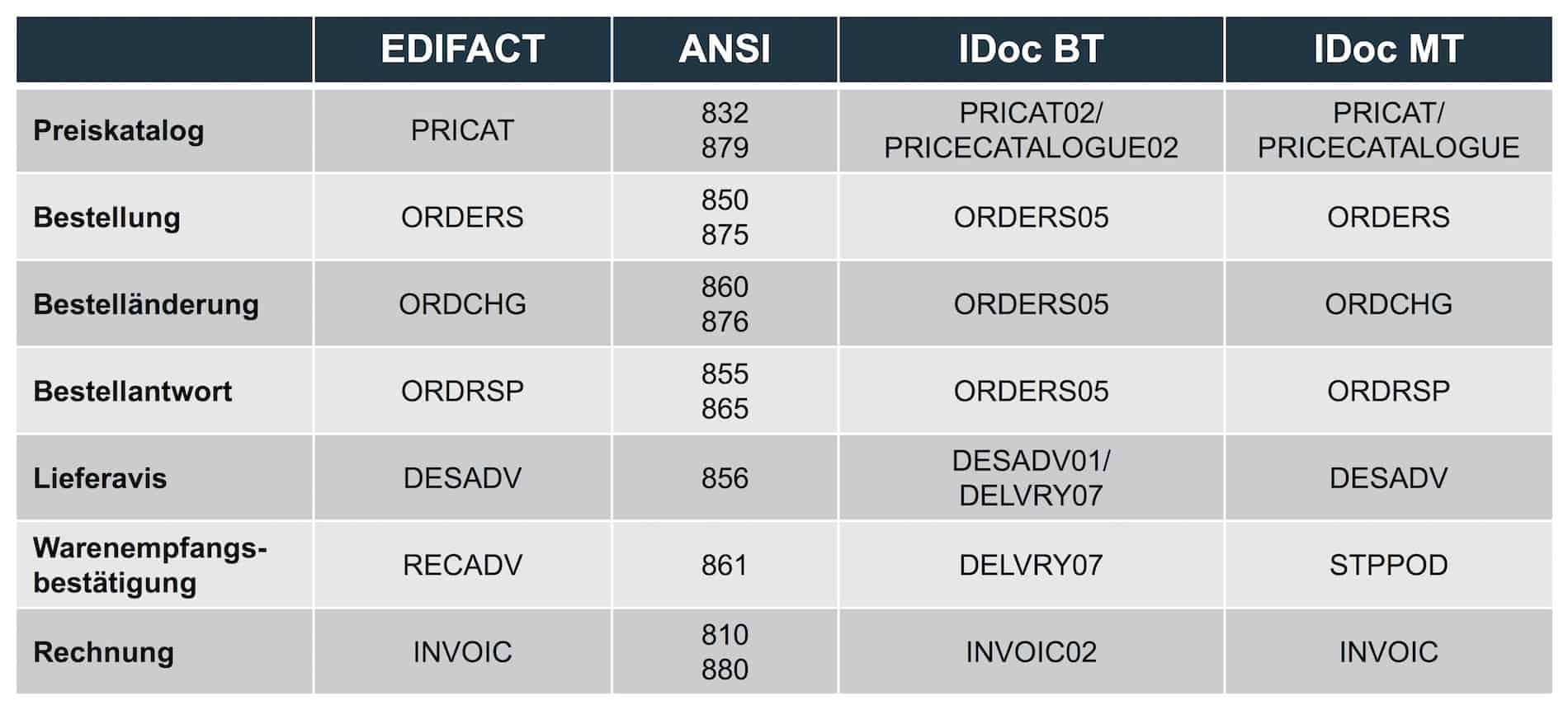 EDI-Nachrichtentypen im Bereich der Beschaffung