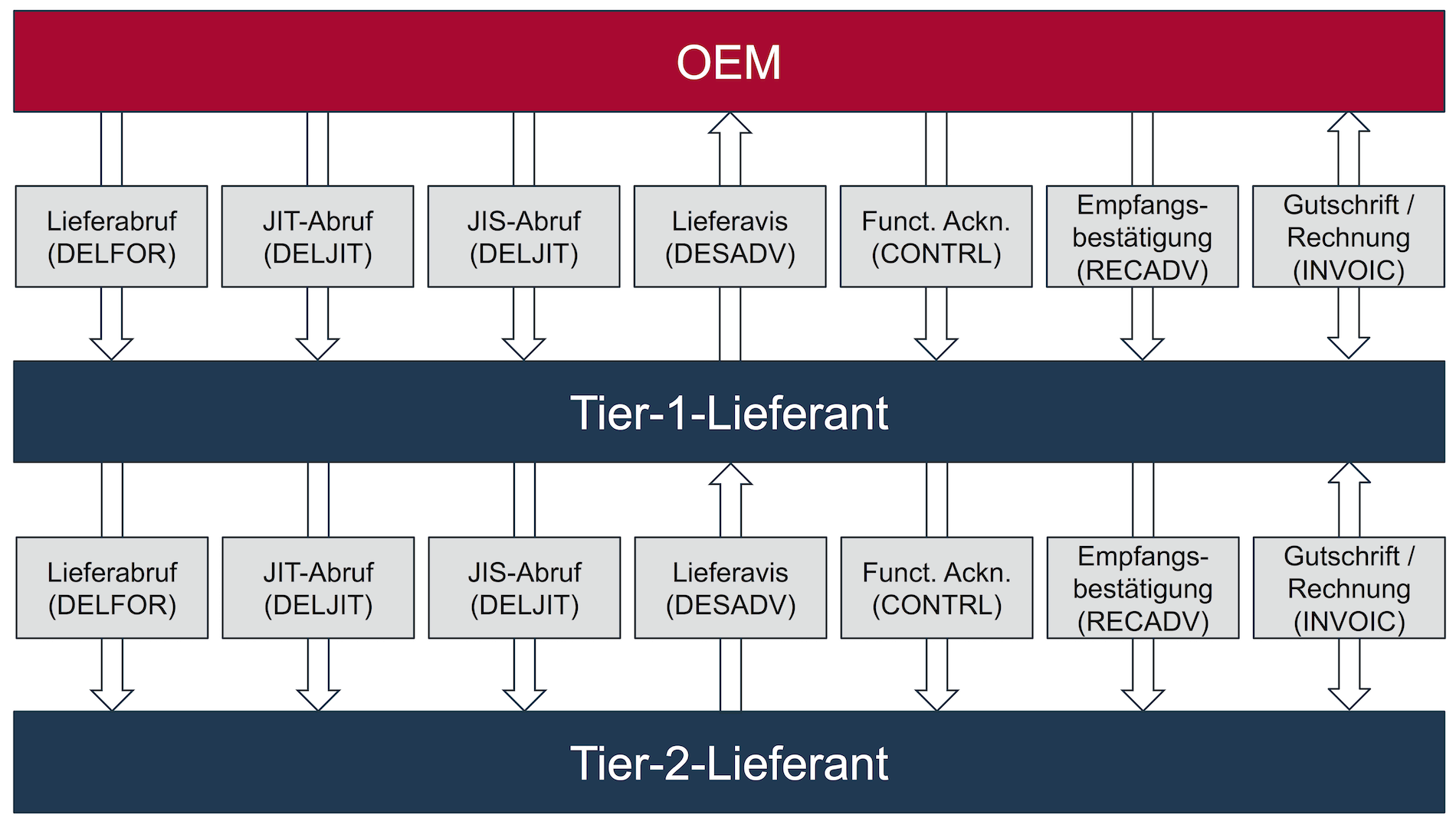 EDI-Prozesse in der Automobilindustrie