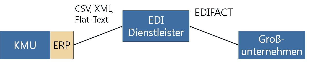 Abbildung 1: EDI-Szenario mit Dienstleister