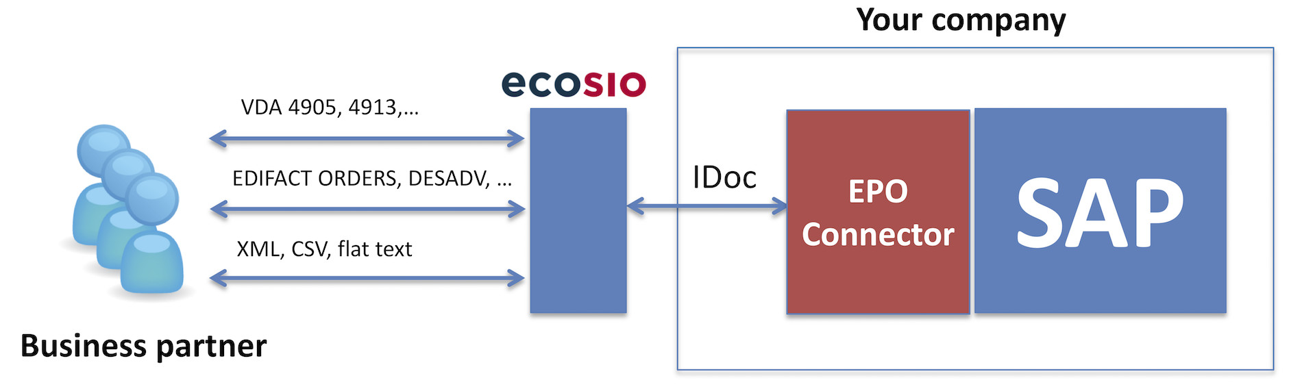 Electronic data exchange with ecosio and EPO connector