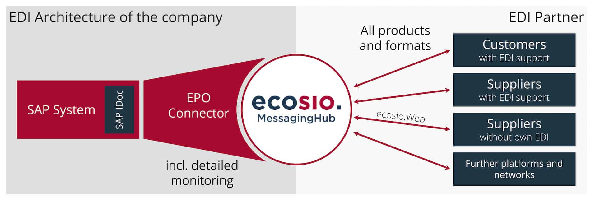 EDI Workflow with an EPO Connector and ecosio.MessagingHub