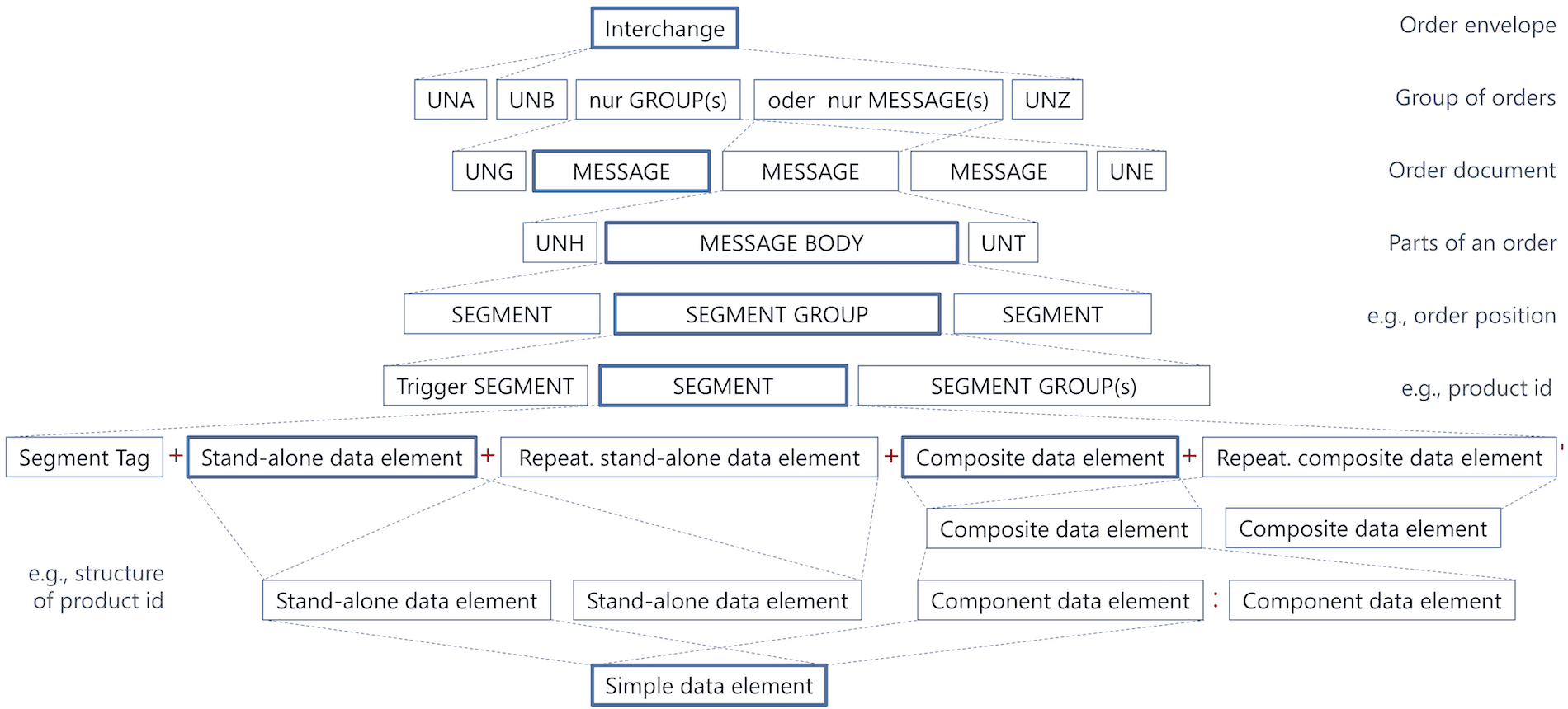 Structure of an EDIFACT file