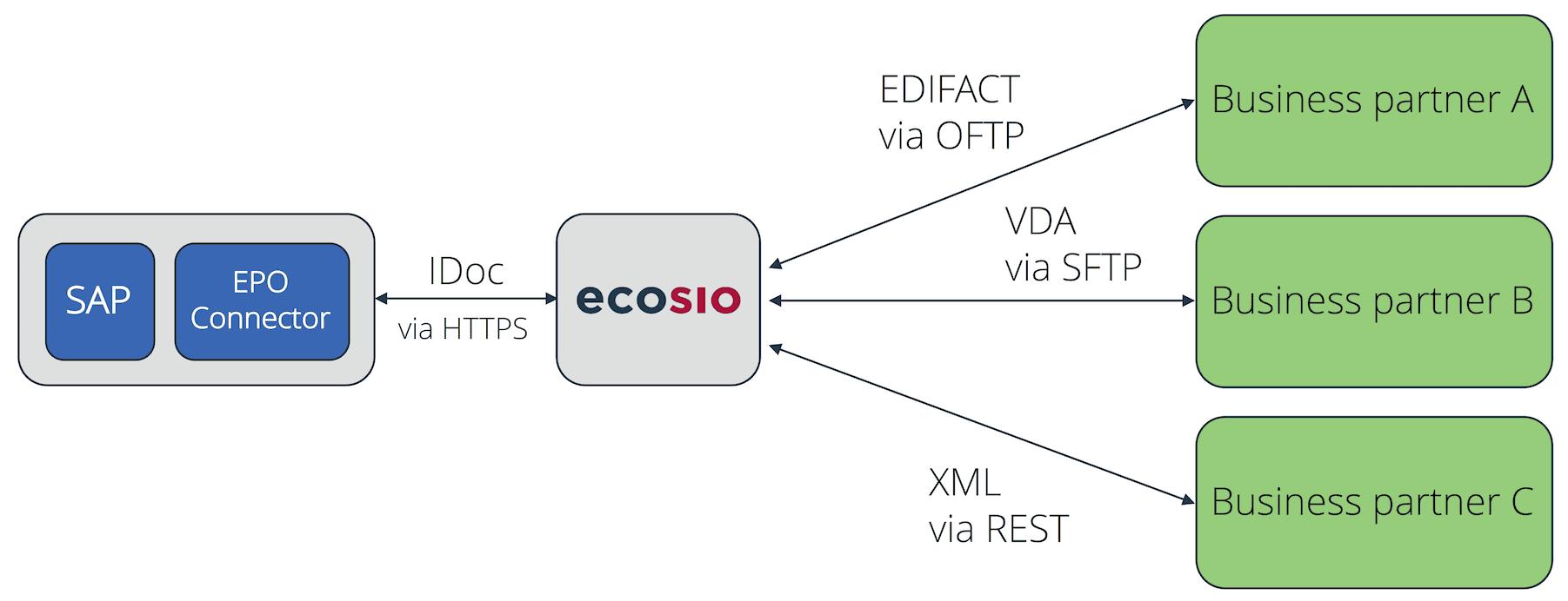 EDI-Anbindung mit Hilfe des EPO Connectors