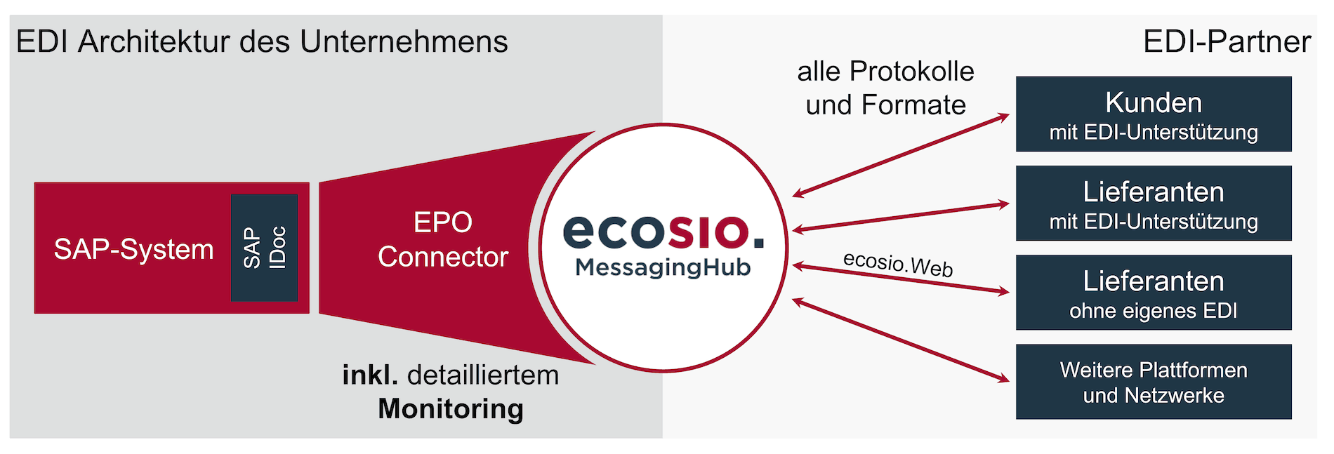 EDI-Workflow mit EPO Connector und ecosio.MessagingHub