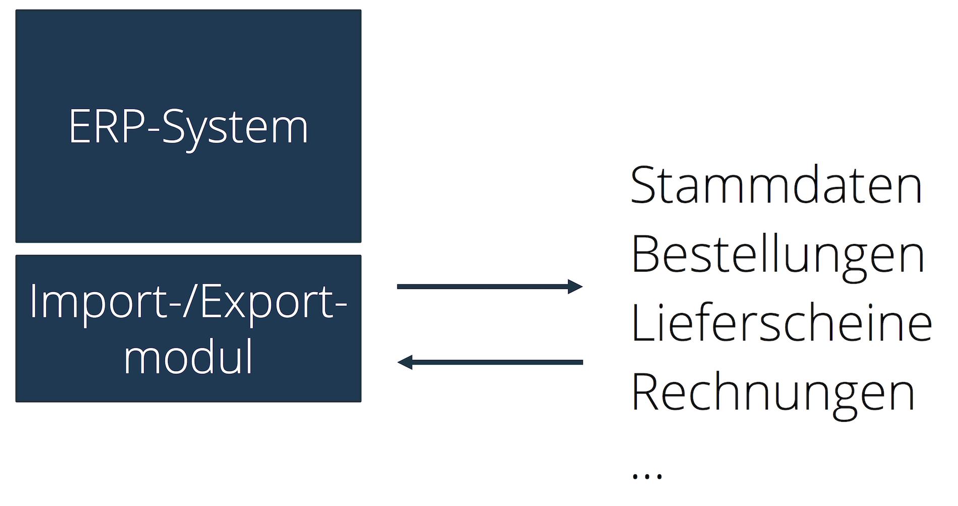 ERP-Datenaustauschformat