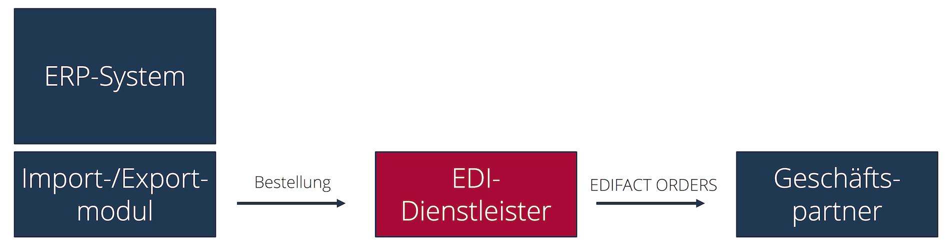 ERP-Datenexport am Beispiel einer Bestellung