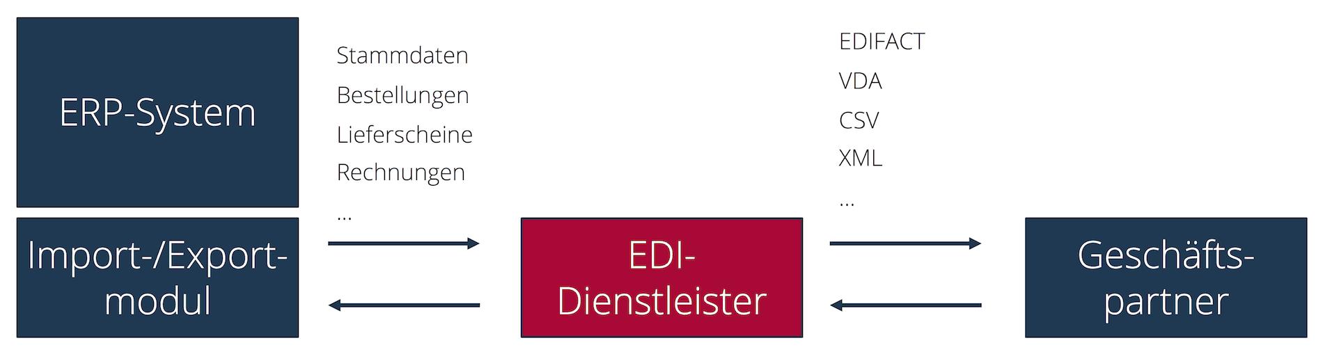 ERP-Datenaustauschszenario mit einem EDI-Dienstleister
