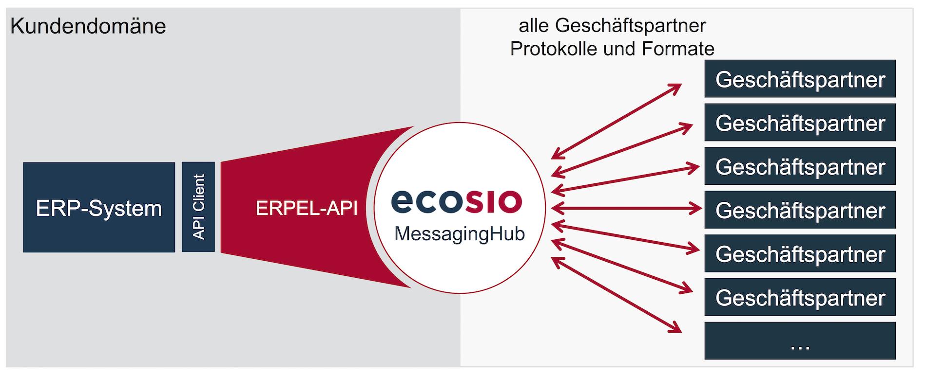 Einfache EDI-Integration eines ERP-Systems mit Hilfe von ecosio.ERPEL