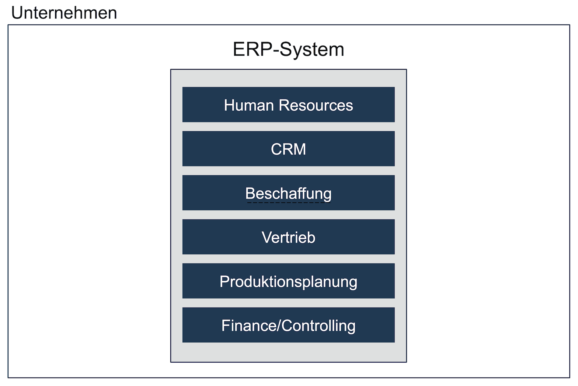 ERP-System der Generation 1 - Software Monolith