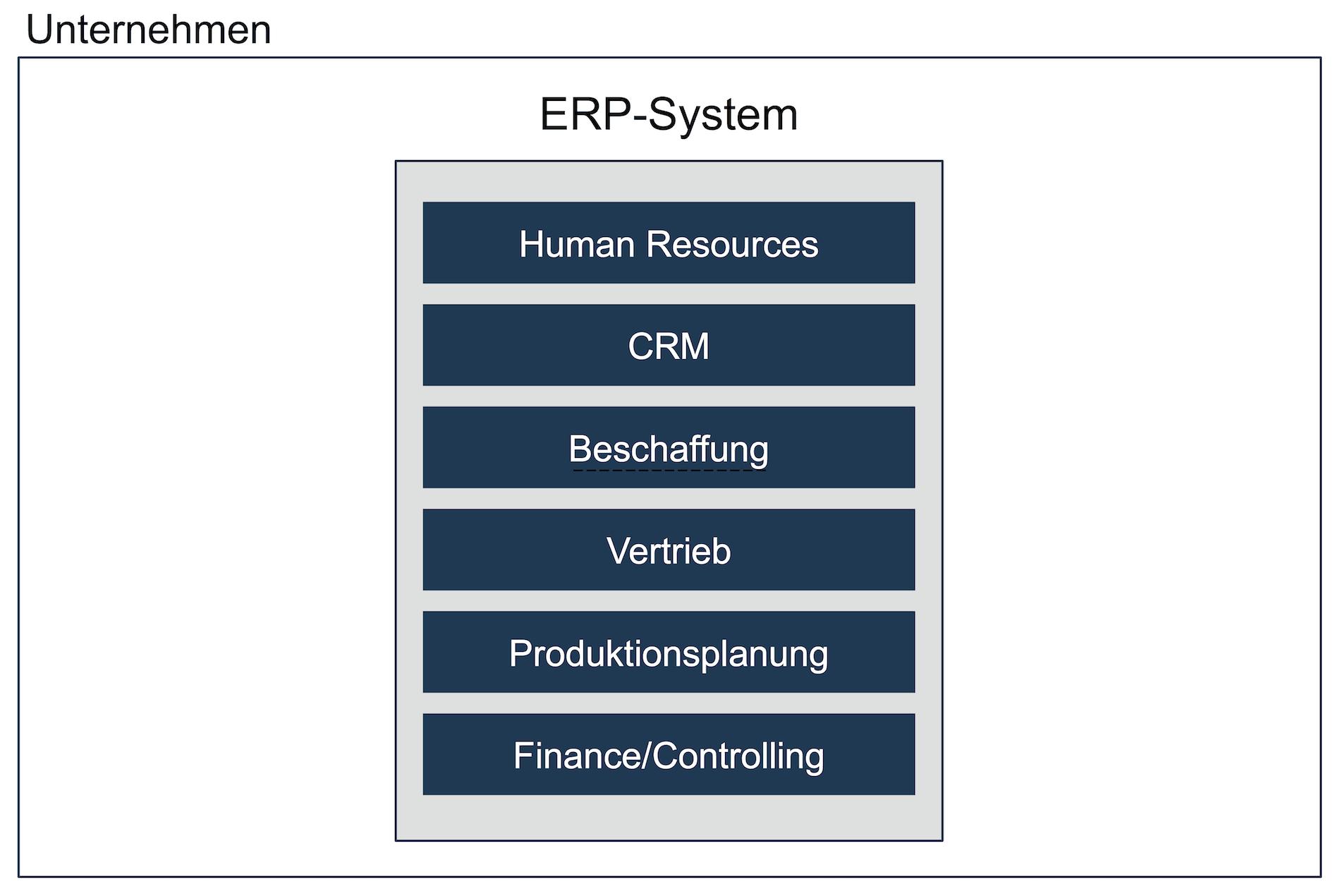 ERP-System der Generation 1 - Software Monolith