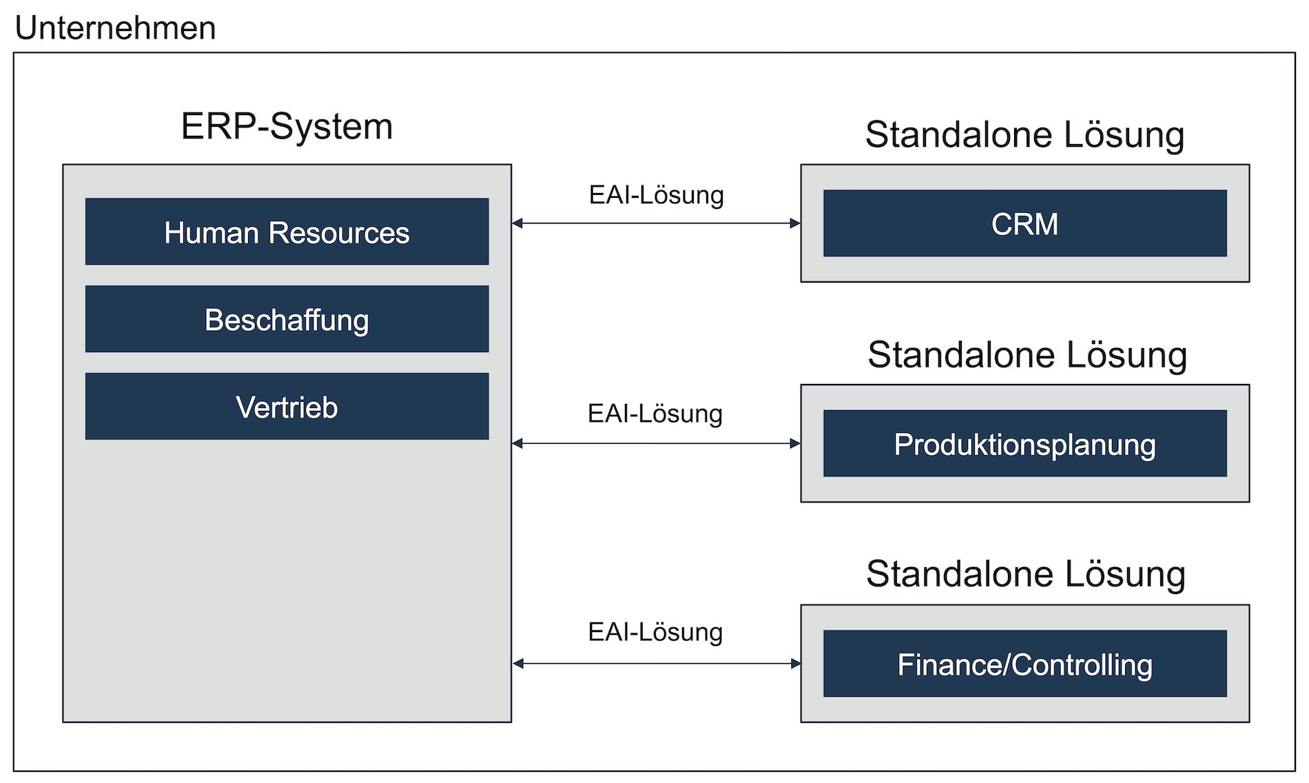 ERP-System der Generation 2 - Best-of-Breed-Ansatz mit EAI