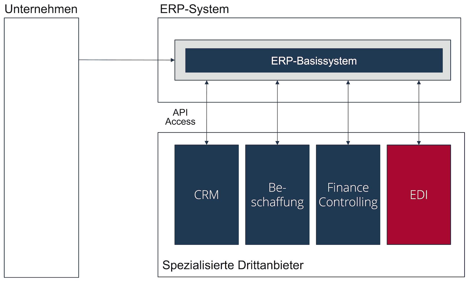 ERP-System der Generation 3 - ERP-Basis mit spezialisierten Services von Drittanbietern