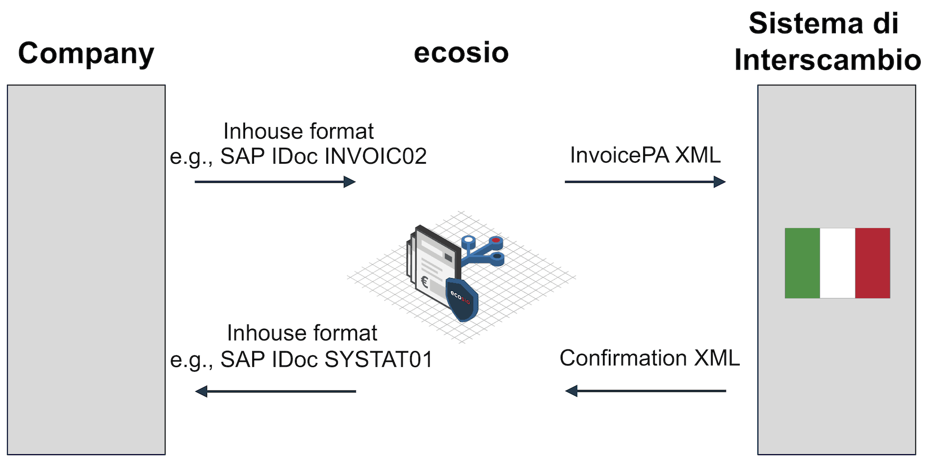 Transmission of Electronic Invoices using FatturaPA