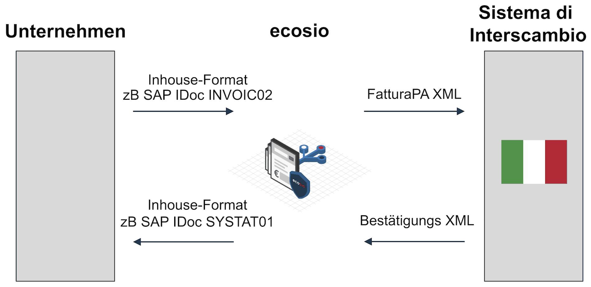 Rechnungsübermittlung im Rahmen von FatturaPA