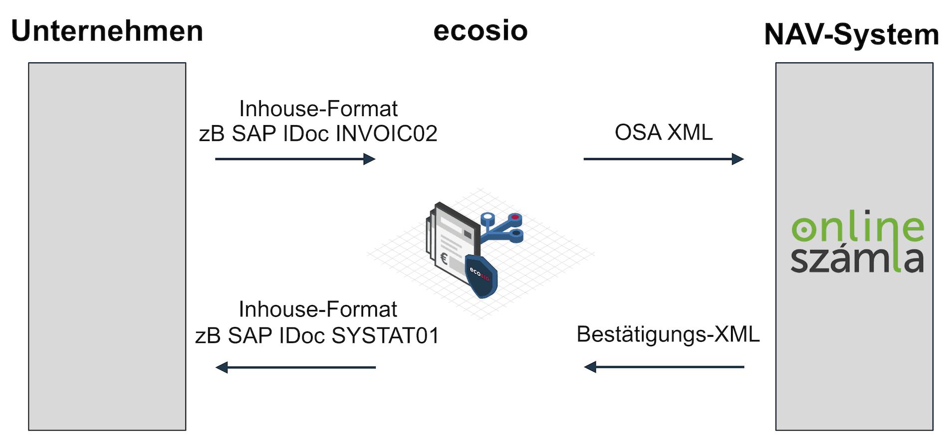 Übernahme von Daten aus dem ERP-System