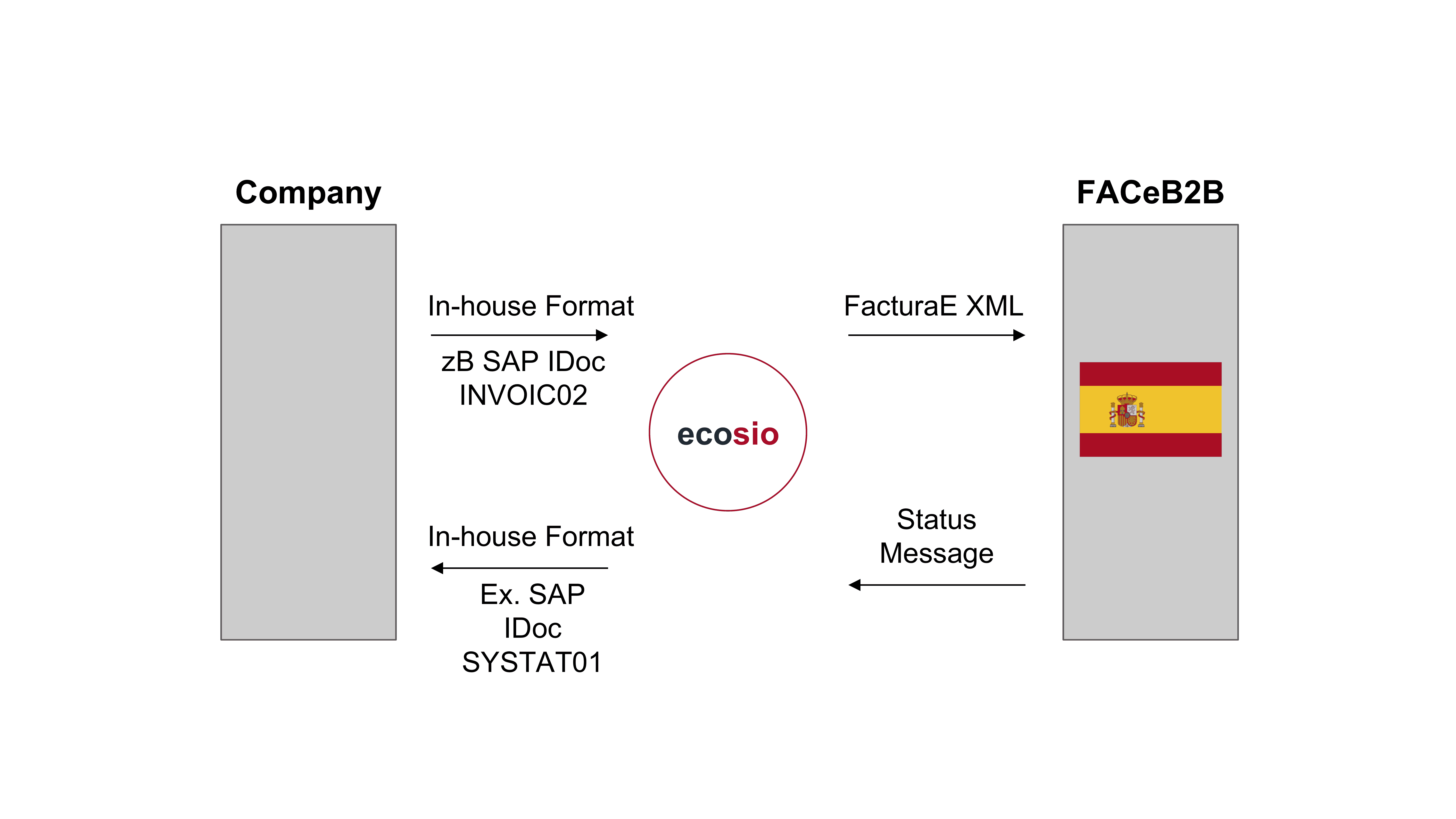 Invoice transmission to the FACeB2B platform