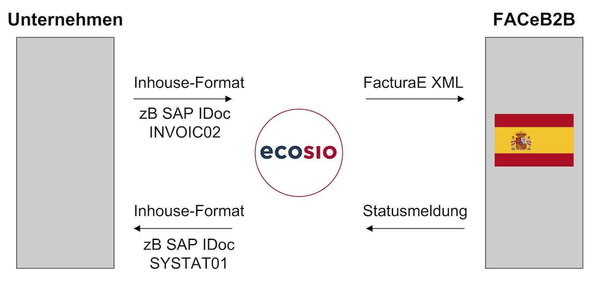 Rechnungsübermittlung zur Plattform FACeB2B