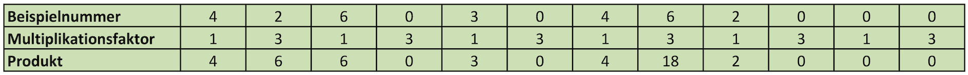 Ergebnis der Multiplikation